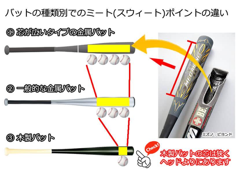 木製バットの特徴
